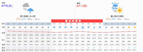 益城町の天気予報