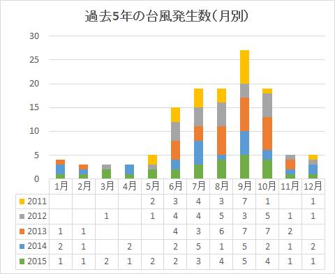 過去5年の台風発生数(月別)