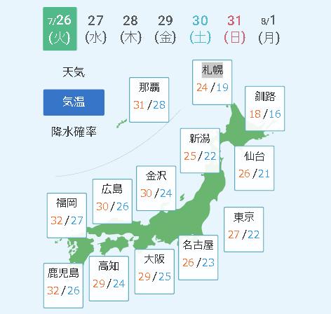 7月26日の気温