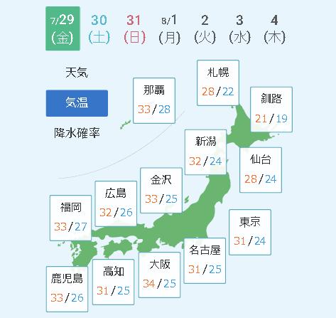 7月9日の気温