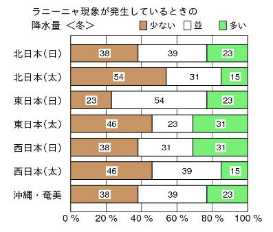 %e3%83%a9%e3%83%8b%e3%83%bc%e3%83%8b%e3%83%a3%e5%86%ac%e3%81%ae%e9%99%8d%e6%b0%b4%e9%87%8f