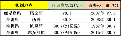 11%e6%9c%8819%e6%97%a5%e6%9c%80%e9%ab%98%e6%b0%97%e6%b8%a9%e3%81%ae%e6%9b%b4%e6%96%b0