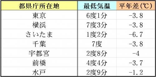 11%e6%9c%888%e6%97%a5%e6%9c%80%e4%bd%8e%e6%b0%97%e6%b8%a9