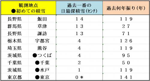 11%e6%9c%8824%e6%97%a5%e9%81%8e%e5%8e%bb%e4%b8%80%e7%95%aa%e3%81%ae%e7%a9%8d%e9%9b%aa