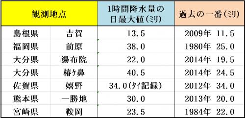11%e6%9c%8819%e6%97%a51%e6%99%82%e9%96%93%e9%99%8d%e6%b0%b4%e9%87%8f%e6%9b%b4%e6%96%b0