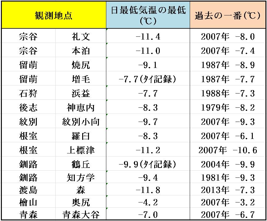 天気 過去 釧路 気象庁 過去の気象データ検索