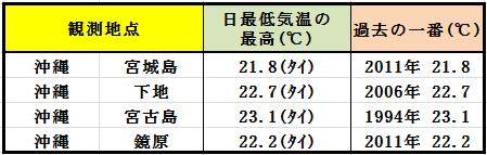 12%e6%9c%884%e6%97%a5%e6%9c%80%e4%bd%8e%e6%b0%97%e6%b8%a9%e3%81%ae%e6%9c%80%e9%ab%98