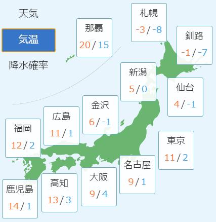 2月19日の予想気温