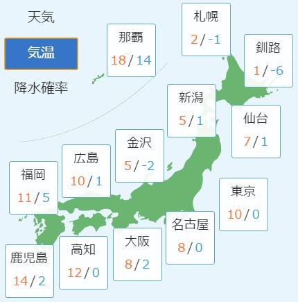2月14日の予想気温