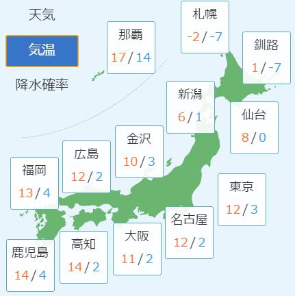 2月26日の予想気温