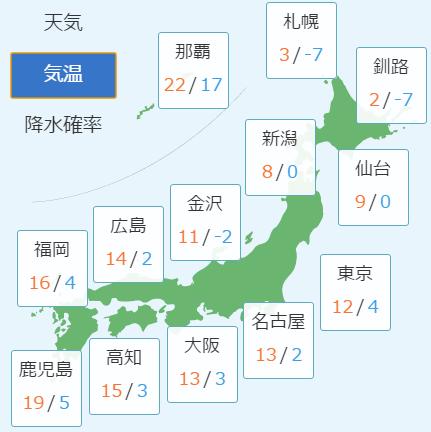 3月12日の予想気温