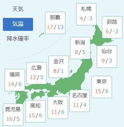 3月3日の予想気温