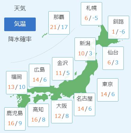 3月14日の予想気温